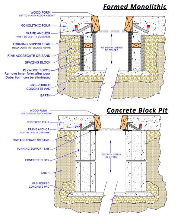 model POF installation details
